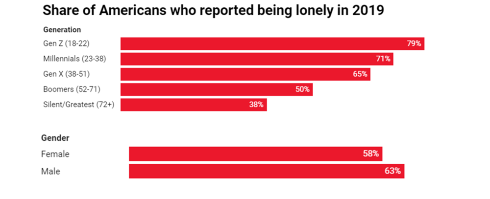 "Source: Nemecek, Douglas M.D. ""Loneliness and the Workplace: 2020 U.S. Report"". Cigna . January 2020. Accessed May 9, 2020: https://www.cigna.com/static/www-cigna-com/docs/about-us/newsroom/studies-and-reports/combatting-loneliness/cigna-2020-loneliness-report.pdf ."