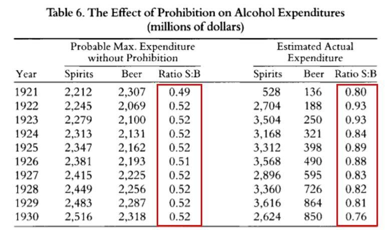 Source: Thornton, Mark (1991). The Economics of Prohibition (PDF). Salt Lake City: University of Utah Press.